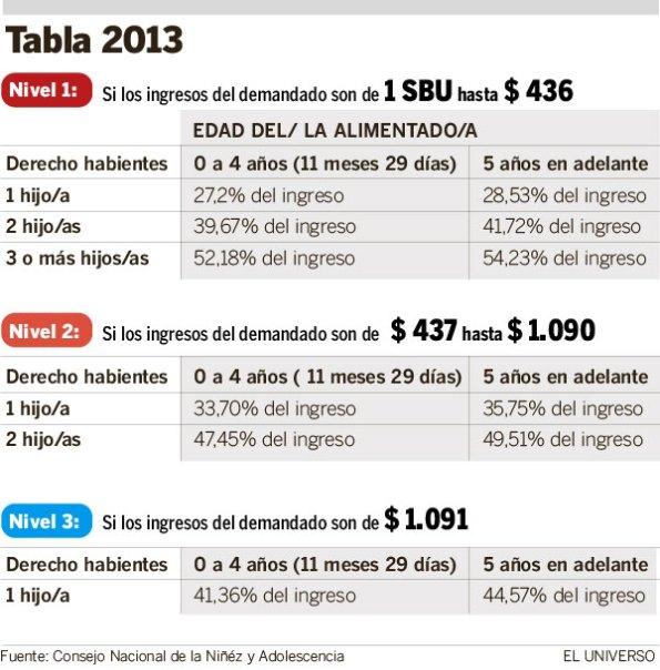 tabla 2013