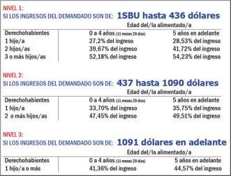 tabla-de-pensiones-alimenticias-2016